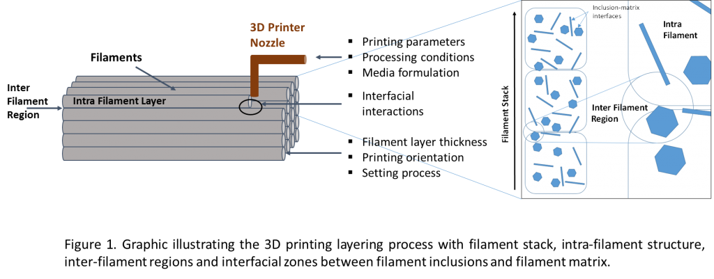 Graphic illustrating the 3D printing layering process with filament stack, intra-filament structure, inter-filament regions and interfacial zones between filament inclusions and filament matrix